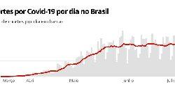Casos e mortes por coronavírus no Brasil em 12 de julho, segundo consórcio de veículos de imprensa (atualização das 8h)